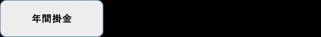 年間掛金 X (算出した所得税率 +住民税率10%)