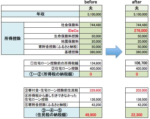 住宅ローン 計算 ふるさと納税 併用