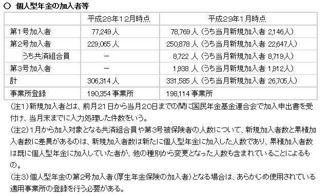厚労省イデコ加入17年1月