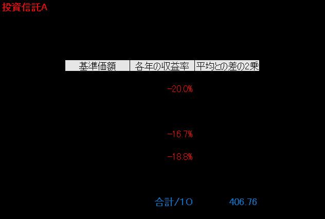 %e6%8a%95%e8%b3%87%e4%bf%a1%e8%a8%97a%e3%81%ae%e8%a1%a8