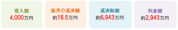 %e4%bd%8f%e5%ae%85%e3%83%ad%e3%83%bc%e3%83%b3%e3%81%ae%e5%80%9f%e6%8f%9b%e3%81%88%e3%81%a7%e3%81%a9%e3%81%ae%e3%81%8f%e3%82%89%e3%81%84%e5%ae%89%e3%81%8f%e3%81%aa%e3%82%8b%ef%bc%9f1
