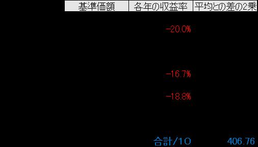 10%e5%b9%b4%e9%96%93%e5%b9%b3%e5%9d%87%e3%81%a8%e3%81%ae%e5%b7%ae2%e4%b9%97
