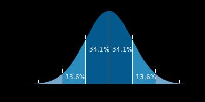 %e6%ad%a3%e8%a6%8f%e5%88%86%e5%b8%83%e3%81%ae%e5%9b%b3