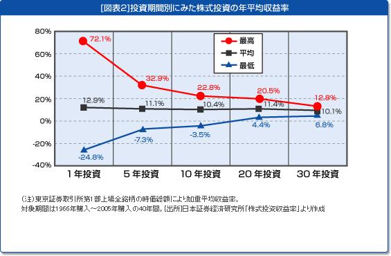 vol-03_fig_1_%e9%95%b7%e6%9c%9f%e6%8a%95%e8%b3%87