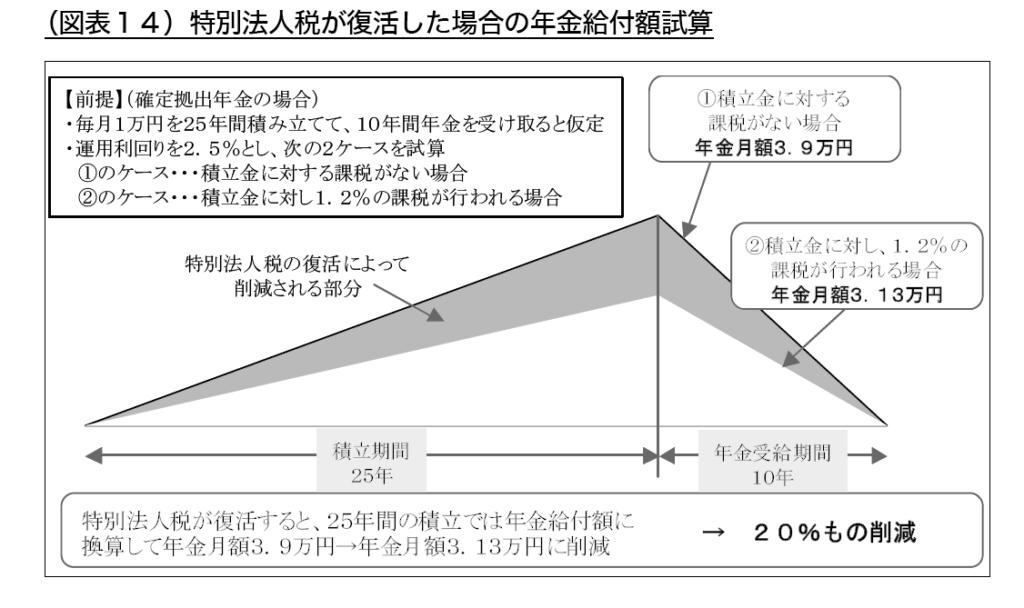 seiho_%e7%89%b9%e5%88%a5%e6%b3%95%e4%ba%ba%e7%a8%8e%e3%81%8c%e5%be%a9%e6%b4%bb%e3%81%97%e3%81%9f%e5%a0%b4%e5%90%88%e3%81%ae%e3%82%b7%e3%83%9f%e3%83%a5%e3%83%ac%e3%83%bc%e3%82%b7%e3%83%a7%e3%83%b3