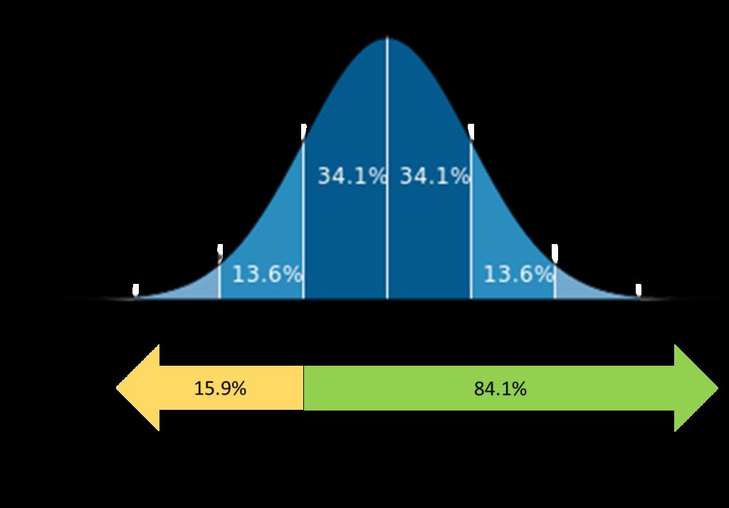%e6%ad%a3%e8%a6%8f%e5%88%86%e5%b8%83%e3%81%ae%e5%9b%b3%e3%80%8084-1%ef%bc%85%e7%9f%a2%e5%8d%b0