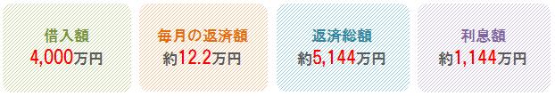 %e9%87%91%e5%88%a9%ef%bc%92%ef%bc%85%e3%81%ae%e3%80%8c%e5%b7%ae%e3%80%8d%e3%81%ab%e3%81%a4%e3%81%84%e3%81%a621