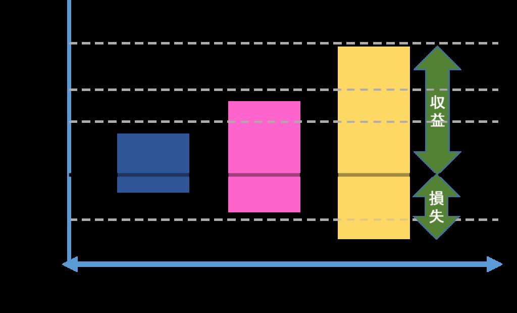 %e3%83%aa%e3%82%b9%e3%82%af%e3%81%af%e3%83%97%e3%83%a9%e3%82%b9%e3%82%82%e3%83%9e%e3%82%a4%e3%83%8a%e3%82%b9%e3%82%82