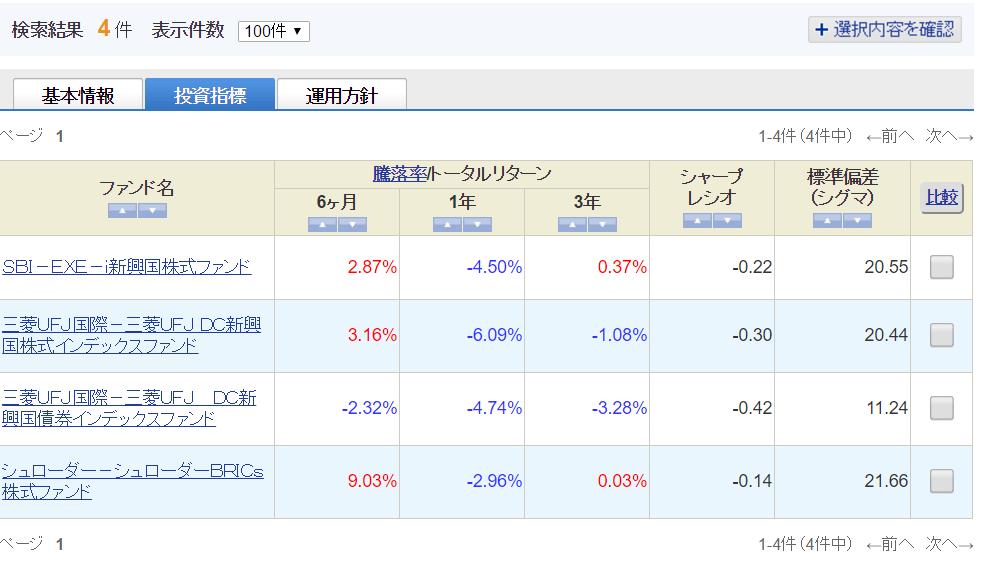 sbi%e6%96%b0%e8%88%88%e5%9b%bd%e3%83%95%e3%82%a1%e3%83%b3%e3%83%89%e4%b8%80%e8%a6%a7_%e6%8a%95%e8%b3%87%e6%8c%87%e6%a8%99