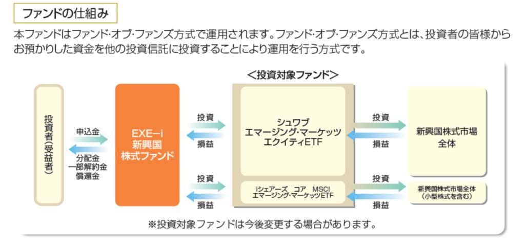 %e3%83%95%e3%82%a1%e3%83%b3%e3%83%89%e3%81%ae%e4%bb%95%e7%b5%84