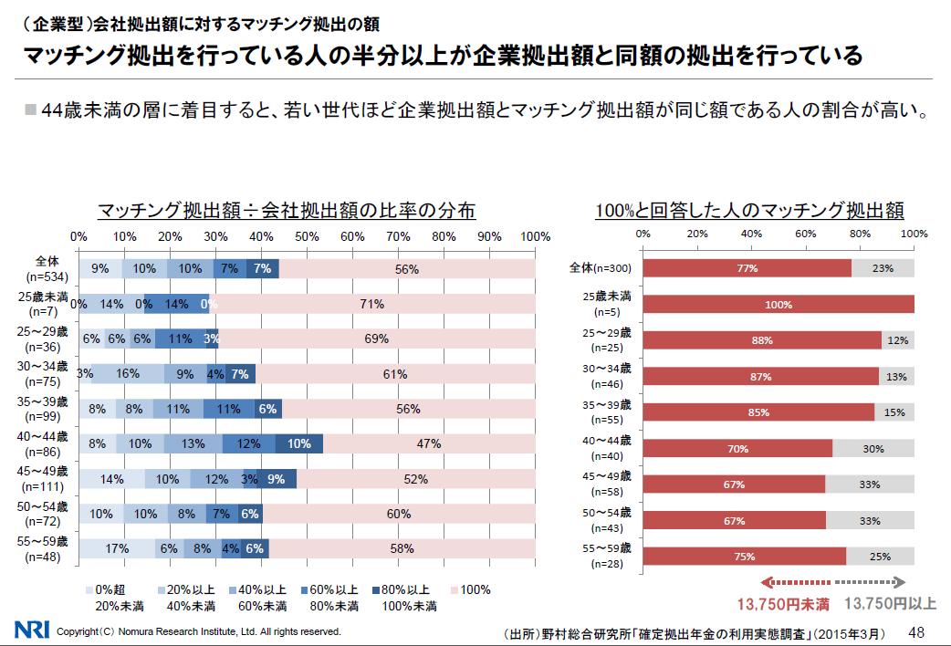 %e9%87%8e%e6%9d%91%e7%b7%8f%e5%90%88%e7%a0%94%e7%a9%b6%e6%89%80_%e2%91%a3%e3%83%9e%e3%83%83%e3%83%81%e3%83%b3%e3%82%b0%e6%8b%a0%e5%87%ba%e5%89%b2%e5%90%88%e9%87%91%e9%a1%8d