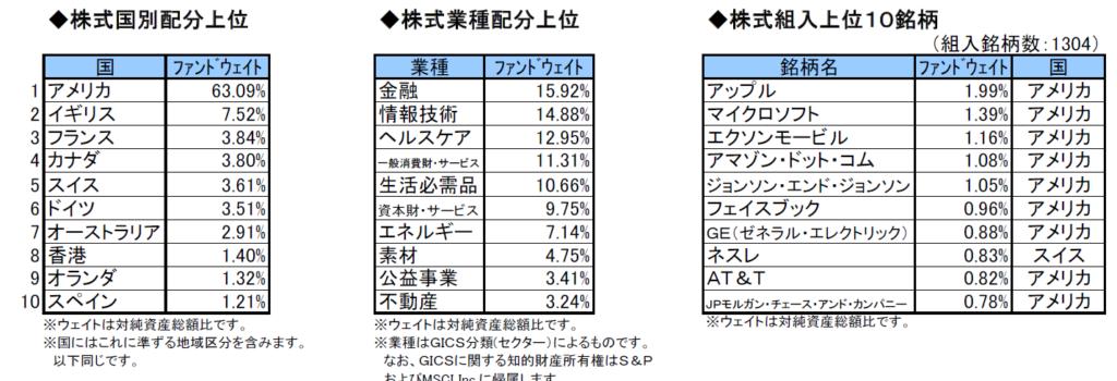 %e6%8a%95%e8%b3%87%e5%85%88%e5%9b%bd%e3%82%84%e6%a5%ad%e7%a8%ae%e3%82%84%e9%8a%98%e6%9f%84
