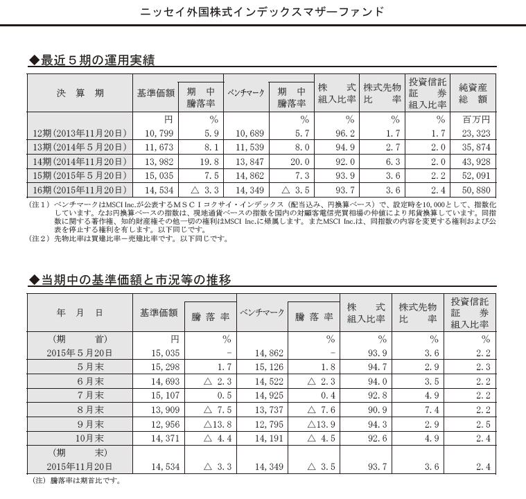 %e3%83%9e%e3%82%b6%e3%83%bc%e3%83%95%e3%82%a1%e3%83%b3%e3%83%89%e9%81%8b%e7%94%a8%e5%ae%9f%e7%b8%be%e3%80%805%e5%b9%b4