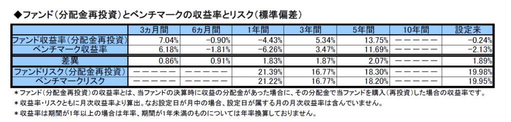 %e5%8f%8e%e7%9b%8a%e7%8e%87%e3%81%a8%e3%83%aa%e3%82%b9%e3%82%af