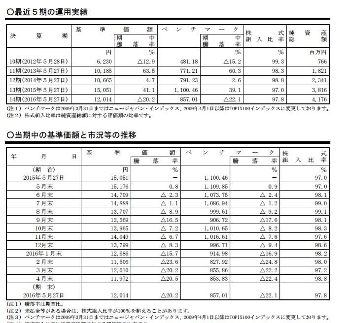 %e3%83%9e%e3%82%b6%e3%83%bc%e3%83%95%e3%82%a1%e3%83%b3%e3%83%89%e6%9c%80%e8%bf%915%e5%b9%b4%e5%ae%9f%e7%b8%be