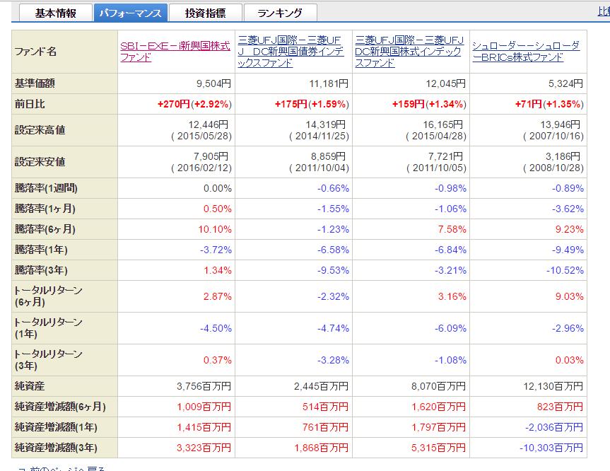 sbi%e6%96%b0%e8%88%88%e5%9b%bd%e3%83%95%e3%82%a1%e3%83%b3%e3%83%89%e6%af%94%e8%bc%83%e2%91%a1_%e3%83%91%e3%83%95%e3%82%a9%e3%83%bc%e3%83%9e%e3%83%b3%e3%82%b9