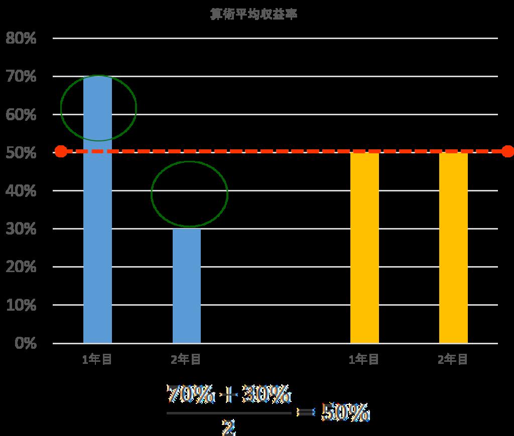 %e7%ae%97%e8%a1%93%e5%b9%b3%e5%9d%87%e3%81%ae%e5%9b%b3