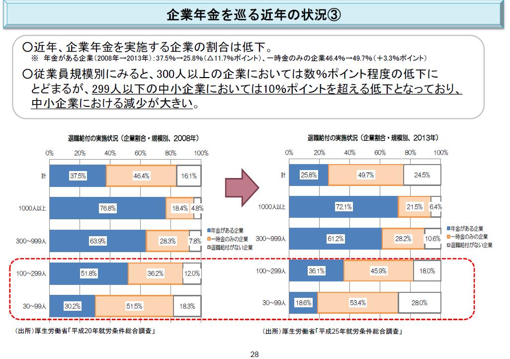 %e5%be%93%e6%a5%ad%e5%93%a1%e6%95%b0%e5%88%a5%e4%bc%81%e6%a5%ad%e5%b9%b4%e9%87%91%e8%aa%bf%e6%9f%bb