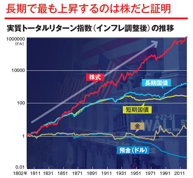 長期投資は株式がベスト