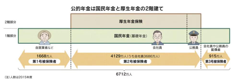 日本の公的年金の特徴は? 2階建て、世代間扶養…|マネー研究所|NIKKEI STYLE