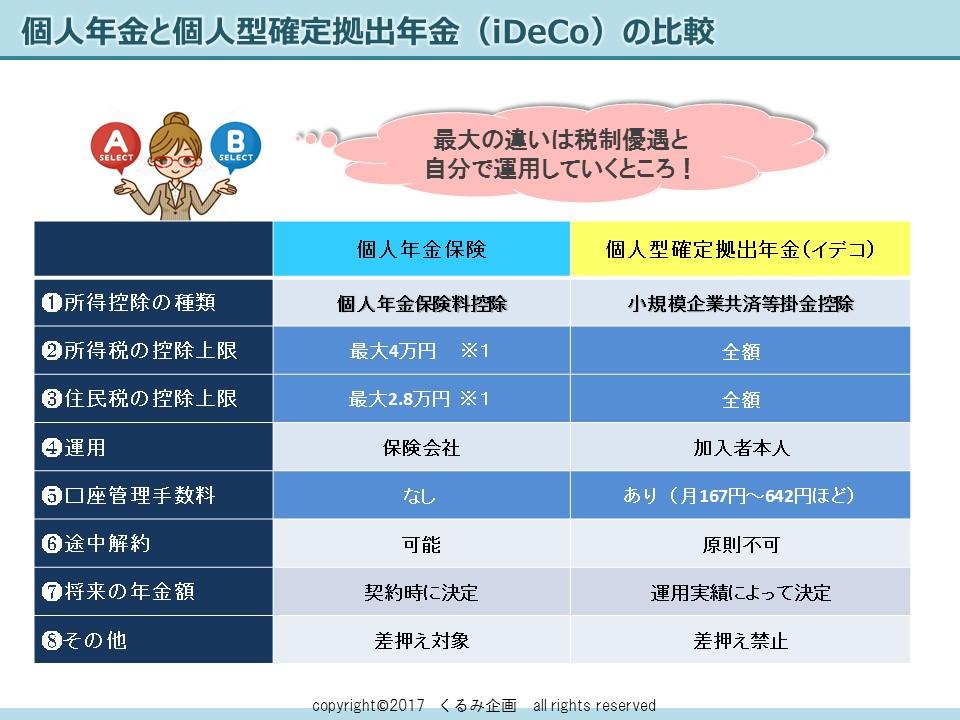 年金保険とiDeCoの比較